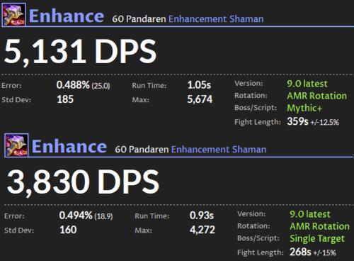 Enhancement Shaman DPS Shadowlands